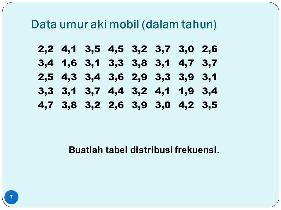 Data umur aki mobil (dalam tahun) 7 2,24,13,54,53,23,73,02,6 3,41,63,13,33,83,14,73,7 2,54,33,43,62,93,33,93,1 3,33,13,74,43,24,11,93,4 4,73,83,22,63,