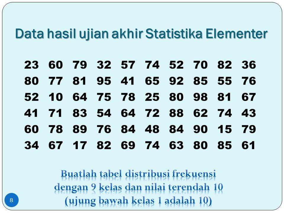 Tabel Distribusi Frekuensi Banyak Kelas = 9 Rentang = 98 – 10 = 88 Lebar/panjang kelas = 88/9 = 9,78  10 9 Hasil UjianTabulasiFrekuensi 10 – 19 20 – 29 I 30 – 39 40 – 49 50 – 59 I 60 – 69 70 – 79 80 – 89 I 90 – 99 