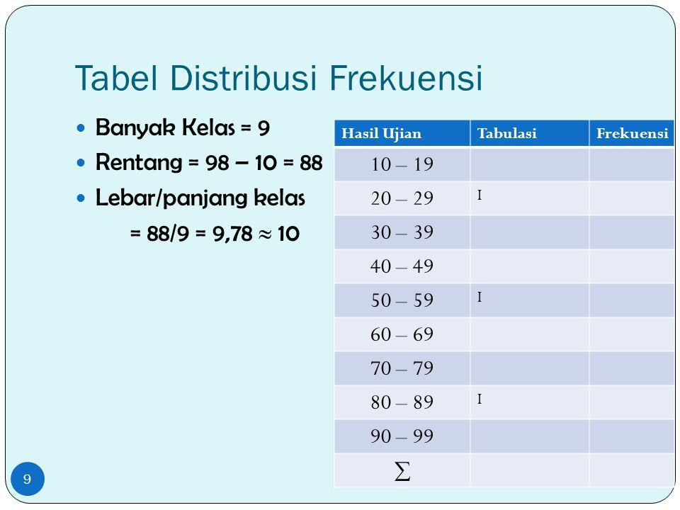 Tabel Distribusi Frekuensi Banyak Kelas = 9 Rentang = 98 – 10 = 88 Lebar/panjang kelas = 88/9 = 9,78  10 9 Hasil UjianTabulasiFrekuensi 10 – 19 20 –