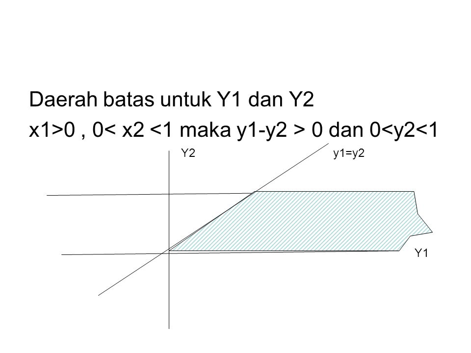 Daerah batas untuk Y1 dan Y2 x1>0, 0 0 dan 0<y2<1 Y1 Y2y1=y2
