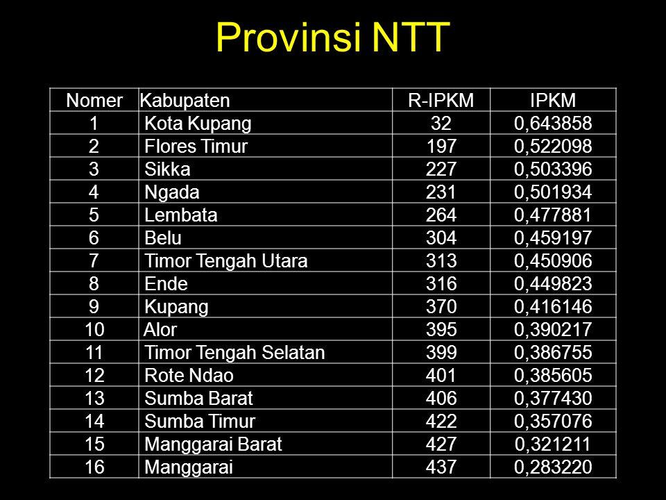 Provinsi NTT NomerKabupatenR-IPKMIPKM 1 Kota Kupang320,643858 2 Flores Timur1970,522098 3 Sikka2270,503396 4 Ngada2310,501934 5 Lembata2640,477881 6 B