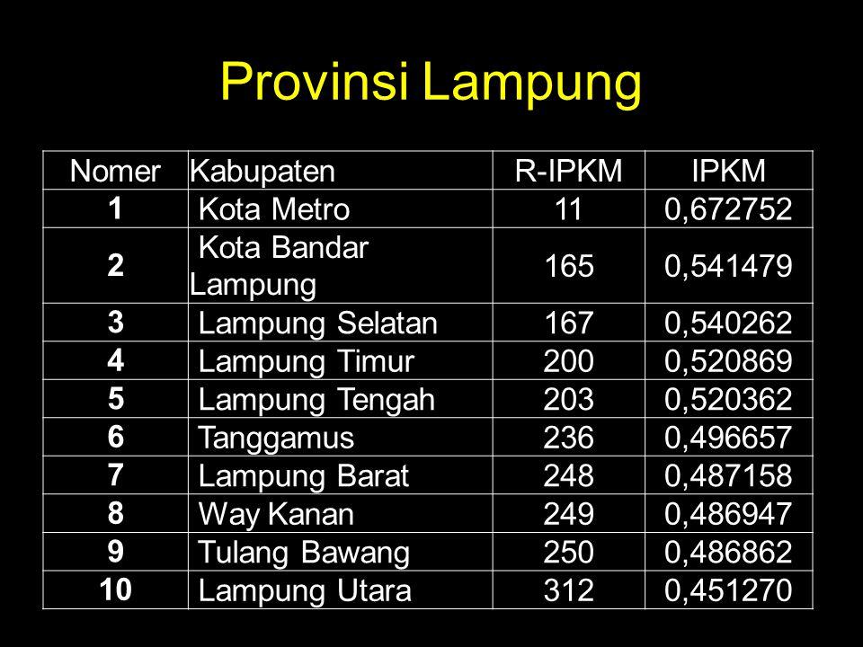 Provinsi Lampung NomerKabupatenR-IPKMIPKM 1 Kota Metro110,672752 2 Kota Bandar Lampung 1650,541479 3 Lampung Selatan1670,540262 4 Lampung Timur2000,52
