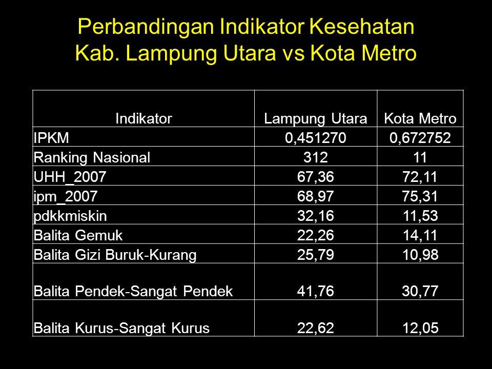 Perbandingan Indikator Kesehatan Kab. Lampung Utara vs Kota Metro IndikatorLampung UtaraKota Metro IPKM0,4512700,672752 Ranking Nasional31211 UHH_2007