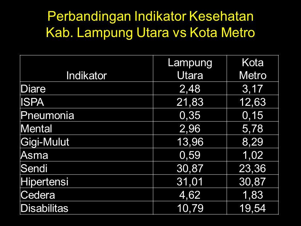 Perbandingan Indikator Kesehatan Kab. Lampung Utara vs Kota Metro Indikator Lampung Utara Kota Metro Diare2,483,17 ISPA21,8312,63 Pneumonia0,350,15 Me