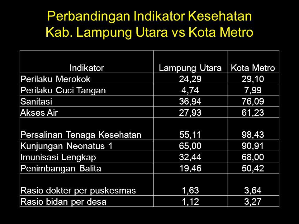 Perbandingan Indikator Kesehatan Kab. Lampung Utara vs Kota Metro IndikatorLampung UtaraKota Metro Perilaku Merokok24,2929,10 Perilaku Cuci Tangan4,74
