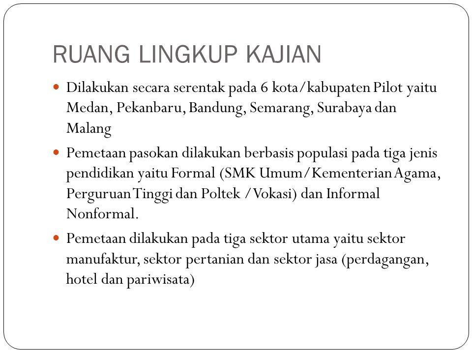 RUANG LINGKUP KAJIAN Dilakukan secara serentak pada 6 kota/kabupaten Pilot yaitu Medan, Pekanbaru, Bandung, Semarang, Surabaya dan Malang Pemetaan pas