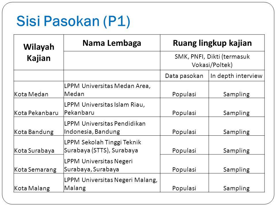 Sisi Pasokan (P1) Wilayah Kajian Nama LembagaRuang lingkup kajian SMK, PNFI, Dikti (termasuk Vokasi/Poltek) Data pasokanIn depth interview Kota Medan