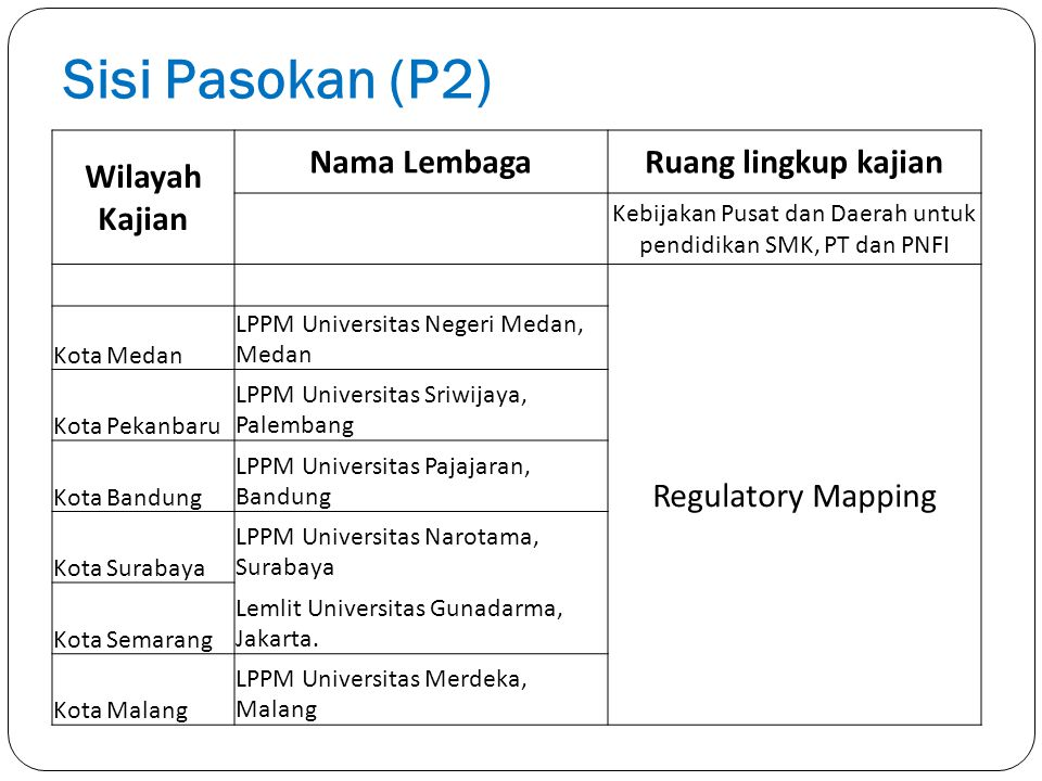 Sisi Pasokan (P2) Wilayah Kajian Nama LembagaRuang lingkup kajian Kebijakan Pusat dan Daerah untuk pendidikan SMK, PT dan PNFI Regulatory Mapping Kota
