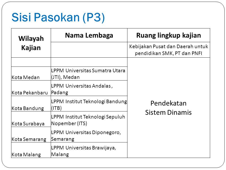 Sisi Pasokan (P3) Wilayah Kajian Nama LembagaRuang lingkup kajian Kebijakan Pusat dan Daerah untuk pendidikan SMK, PT dan PNFI Pendekatan Sistem Dinam