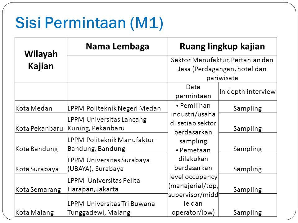 Sisi Permintaan (M1) Wilayah Kajian Nama LembagaRuang lingkup kajian Sektor Manufaktur, Pertanian dan Jasa (Perdagangan, hotel dan pariwisata Data per