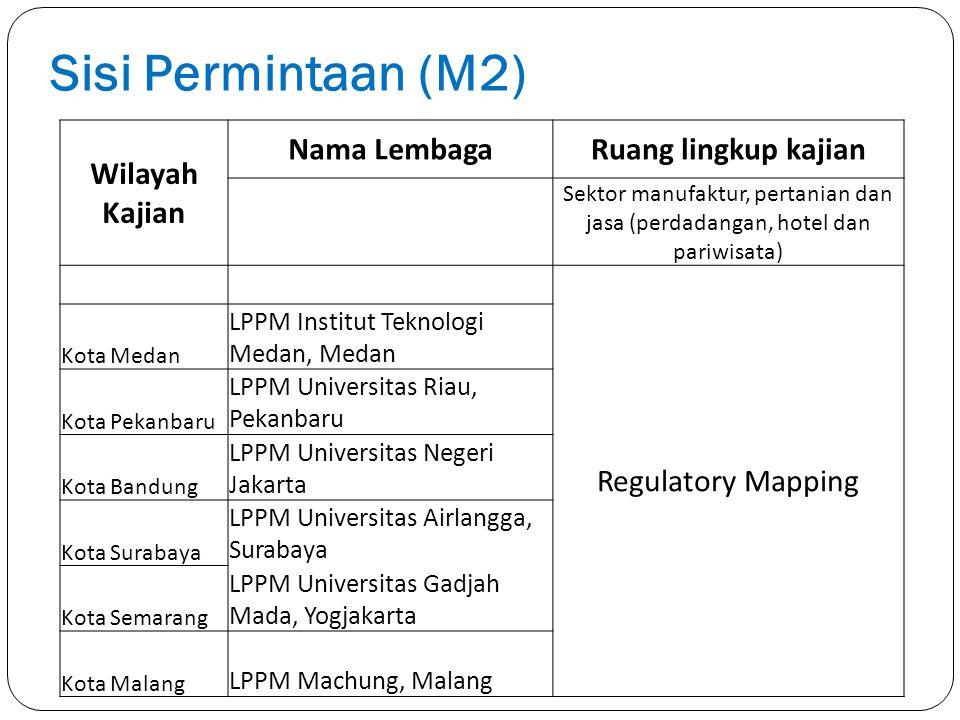 Sisi Permintaan (M2) Wilayah Kajian Nama LembagaRuang lingkup kajian Sektor manufaktur, pertanian dan jasa (perdadangan, hotel dan pariwisata) Regulat