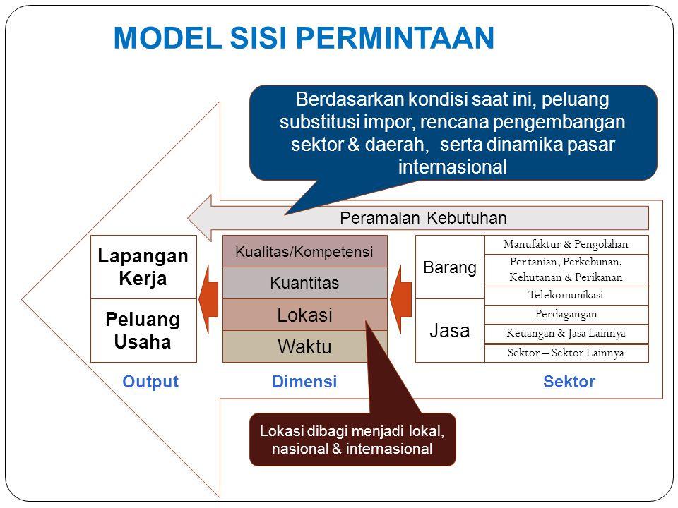 Analisis efektivitas implementasi kebijakan dalam penyelarasan pendidikan dengan dunia kerja (Kode P3) Peta kebijakan dan pengaruh nya pada peningkatan penyerapan dunia kerja terhadap lulusan.