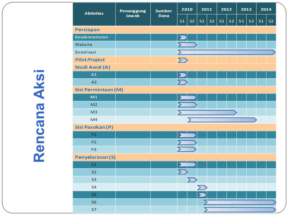 Pemetaan dan analisis sisi permintaan dalam dimensi kualitas, kuantitas, lokasi, dan waktu (Kode M1) Diperlukannya informasi yang akurat tentang kebutuhan dunia kerja dan peluang usaha di berbagai sektor saat ini, Diperlukan peta kebutuhan tenaga kerja di tiap sektor di tiap wilayah dalam hal kualifikasi dan kompetensi serta jumlah.
