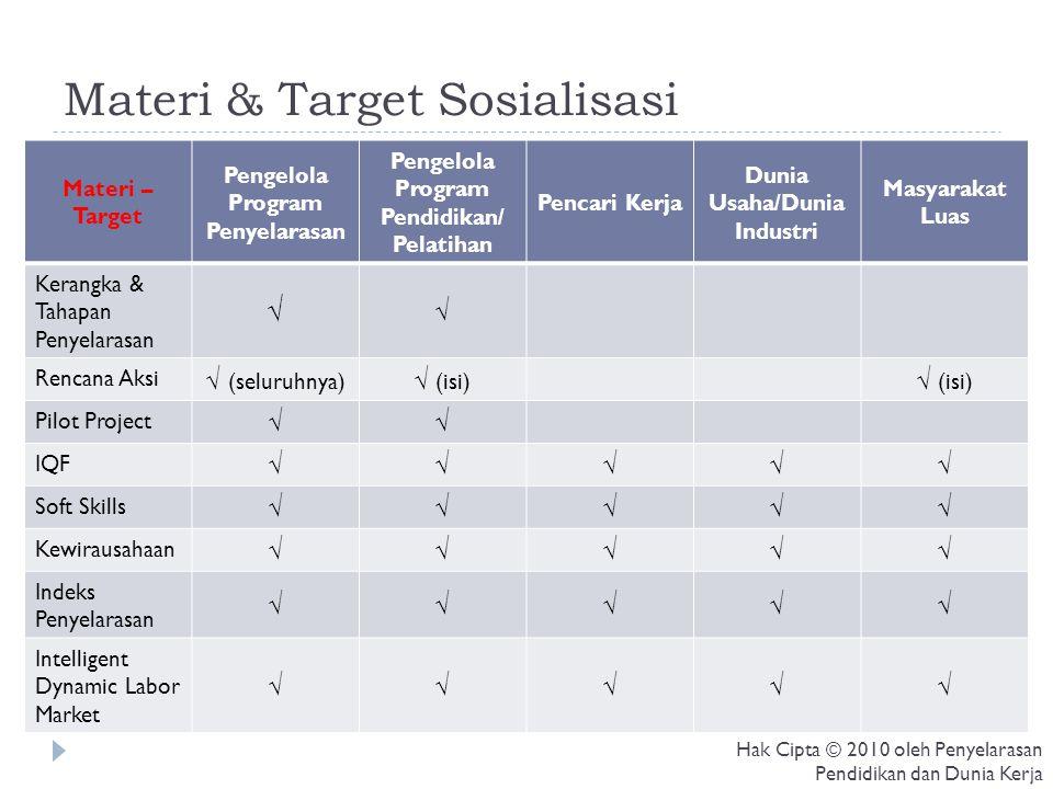 Materi & Target Sosialisasi Materi – Target Pengelola Program Penyelarasan Pengelola Program Pendidikan/ Pelatihan Pencari Kerja Dunia Usaha/Dunia Ind