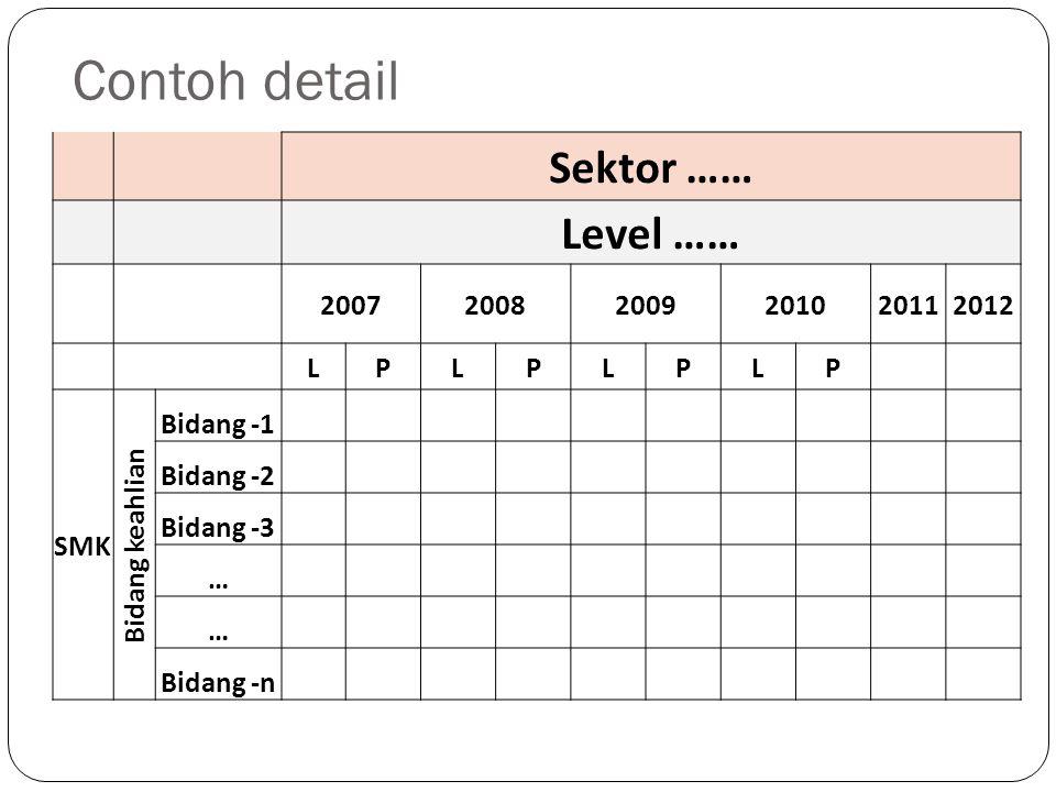 Contoh detail Sektor …… Level …… 200720082009201020112012 LPLPLPLP SMK Bidang keahlian Bidang -1 Bidang -2 Bidang -3 … … Bidang -n
