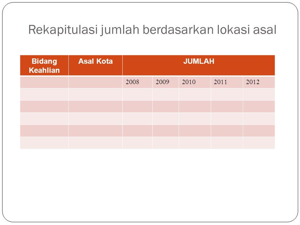 Rekapitulasi jumlah berdasarkan lokasi asal Bidang Keahlian Asal KotaJUMLAH 20082009201020112012