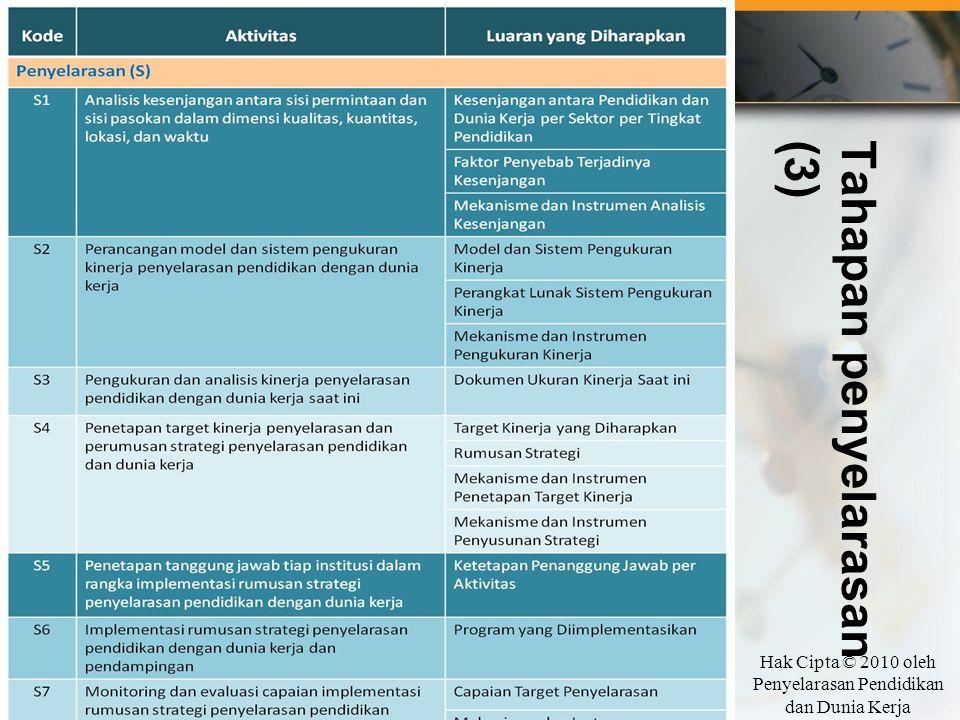 Tahapan penyelarasan(3) Hak Cipta © 2010 oleh Penyelarasan Pendidikan dan Dunia Kerja