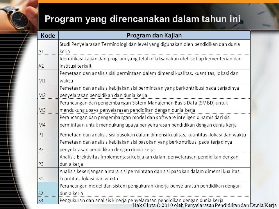 Program yang direncanakan dalam tahun ini Hak Cipta © 2010 oleh Penyelarasan Pendidikan dan Dunia Kerja