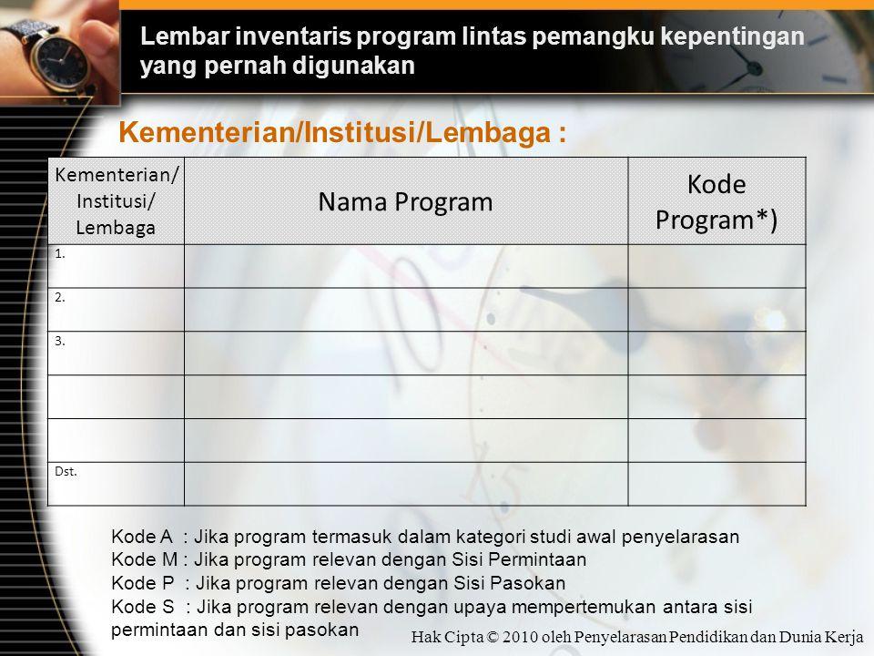 Lembar inventaris program lintas pemangku kepentingan yang pernah digunakan Kementerian/ Institusi/ Lembaga Nama Program Kode Program*) 1. 2. 3. Dst.