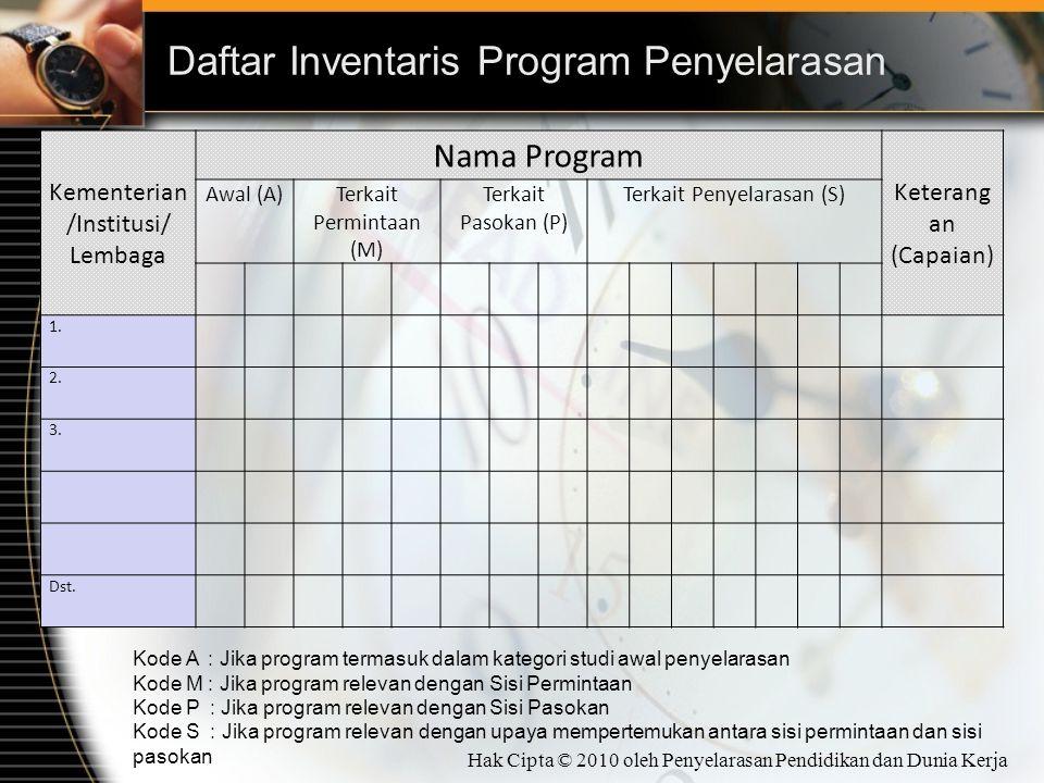Daftar Inventaris Program Penyelarasan Kementerian /Institusi/ Lembaga Nama Program Keterang an (Capaian) Awal (A)Terkait Permintaan (M) Terkait Pasokan (P) Terkait Penyelarasan (S) 1.