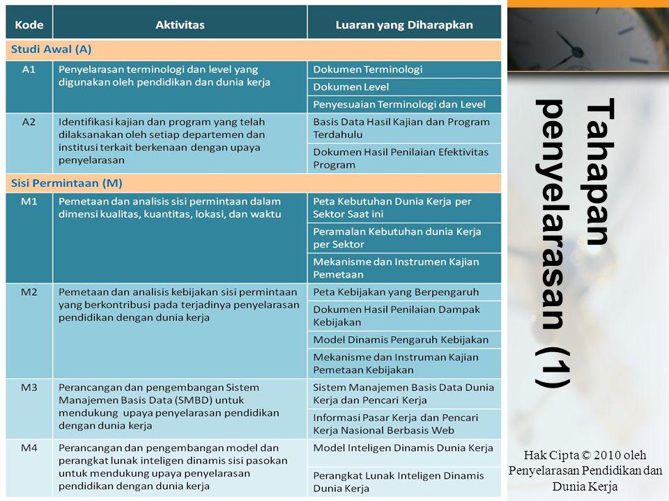 Tahapanpenyelarasan (1) Hak Cipta © 2010 oleh Penyelarasan Pendidikan dan Dunia Kerja