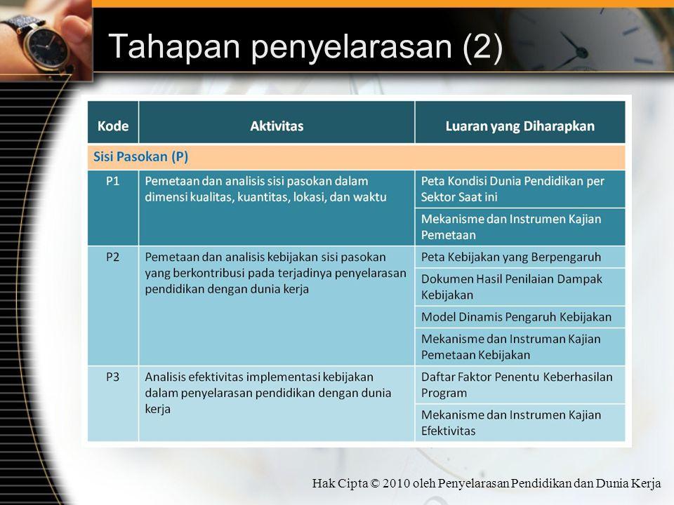 Tahapan penyelarasan (2) Hak Cipta © 2010 oleh Penyelarasan Pendidikan dan Dunia Kerja