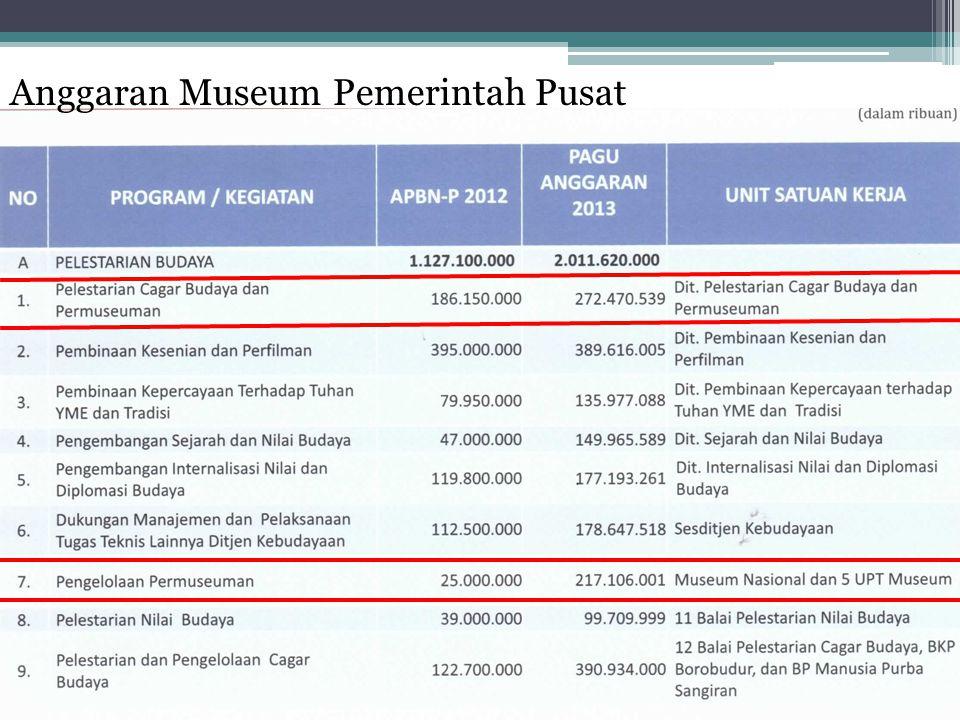Anggaran Museum Pemerintah Pusat