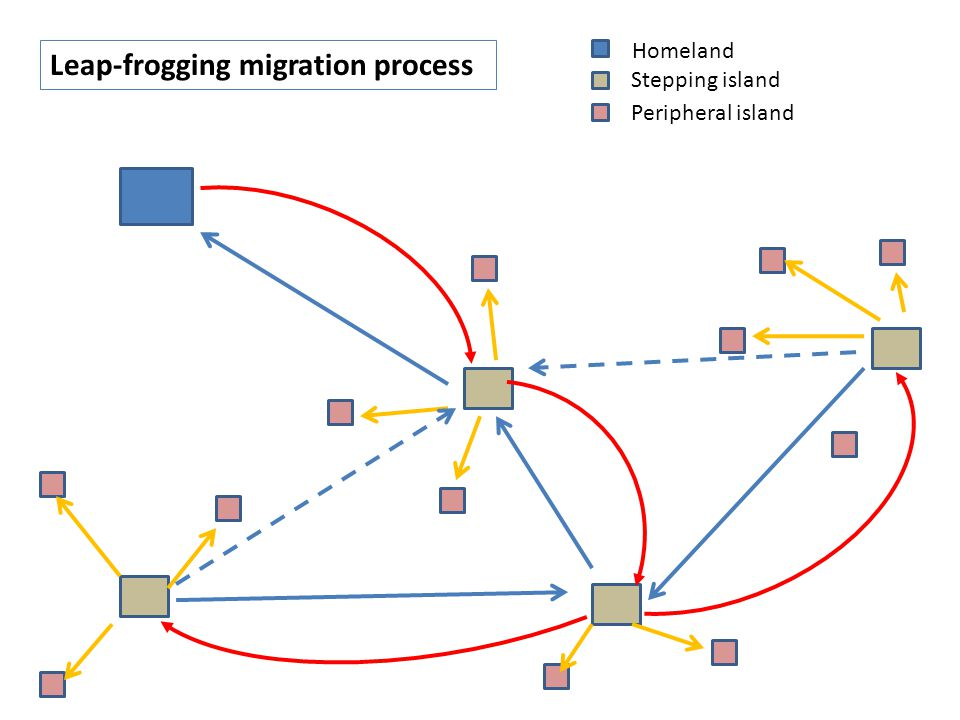 Stepping island Homeland Peripheral island Leap-frogging migration process