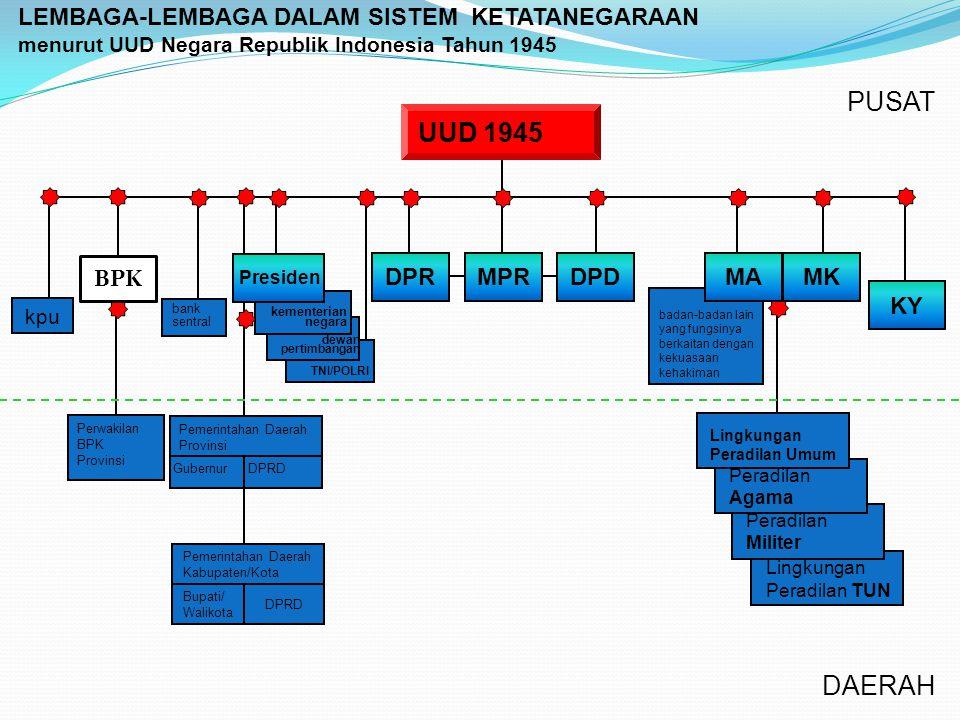 Sistem Pemerintahan Negara R.I. Sebelum dan Setelah Amandemen UUD 1945 Masa Orde Baru (Sebelum amandemen UUD 1945) Masa Reformasi (Setelah Amandemen U