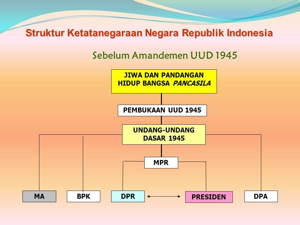 Membanding sistim Pemerintahan Indonesia berdasar UUD 1945 sebelum dan sesudah perubahan NoMasa Orde Baru (sebelum)NoMasa Orda Reformasi (sesudah) 676