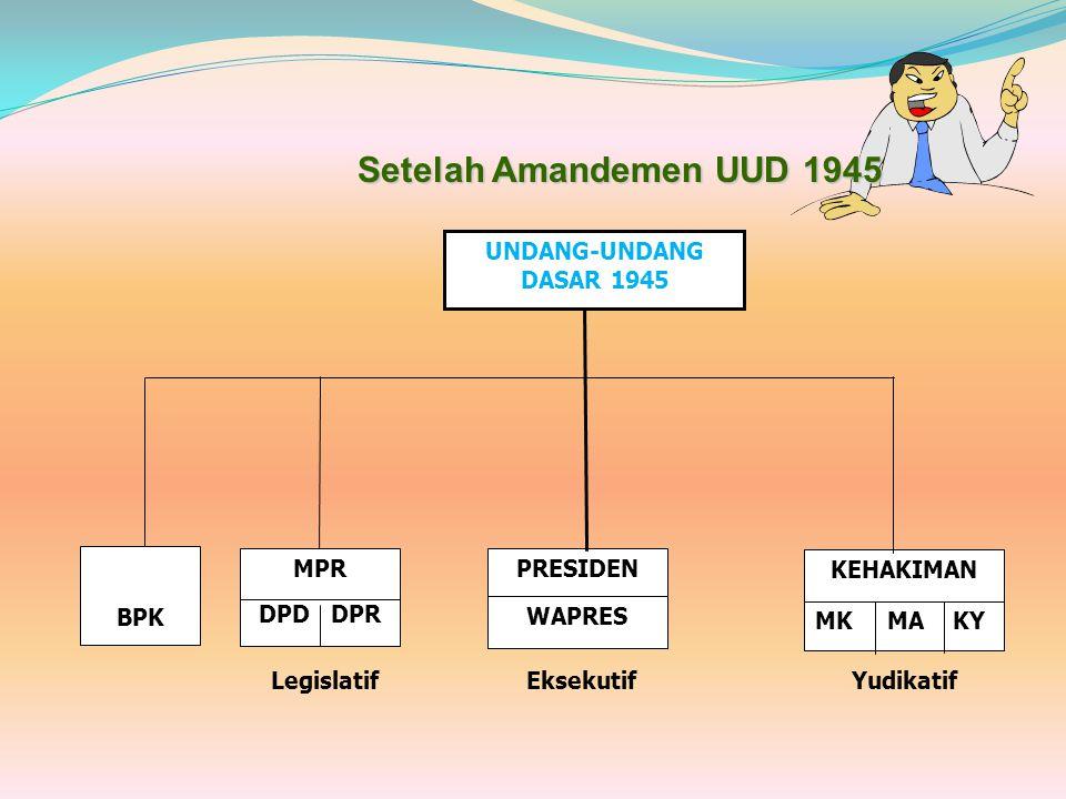 Struktur Ketatanegaraan Negara Republik Indonesia Sebelum Amandemen UUD 1945 JIWA DAN PANDANGAN HIDUP BANGSA PANCASILA PEMBUKAAN UUD 1945 UNDANG-UNDAN