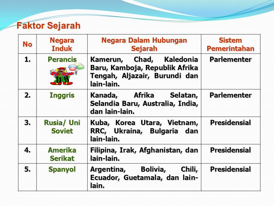 2.Perbandingan Pelaksanaan Sistem Pemerintahan Yang Berlaku di Indonesia dengan Negara Lain a. Pengaruh Suatu Sistem Pemerintahan Yang Dianut Suatu Ne
