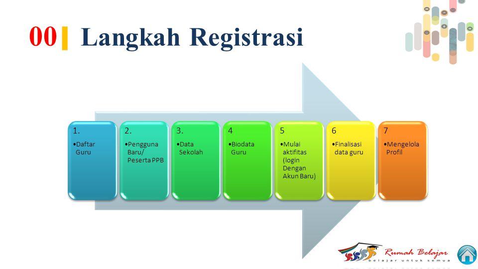 00 | Langkah Registrasi 1. Daftar Guru 2. Pengguna Baru/ Peserta PPB 3. Data Sekolah 4 Biodata Guru 5 Mulai aktifitas (login Dengan Akun Baru) 6 Final
