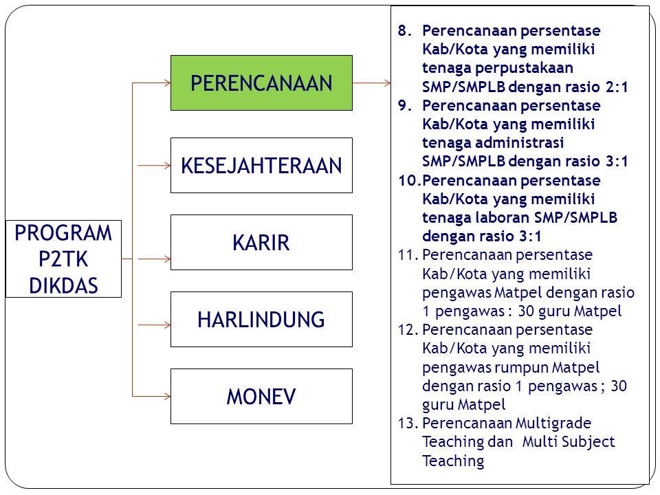 10 PROGRAM P2TK DIKDAS PERENCANAAN KESEJAHTERAAN KARIR HARLINDUNG MONEV 8.Perencanaan persentase Kab/Kota yang memiliki tenaga perpustakaan SMP/SMPLB