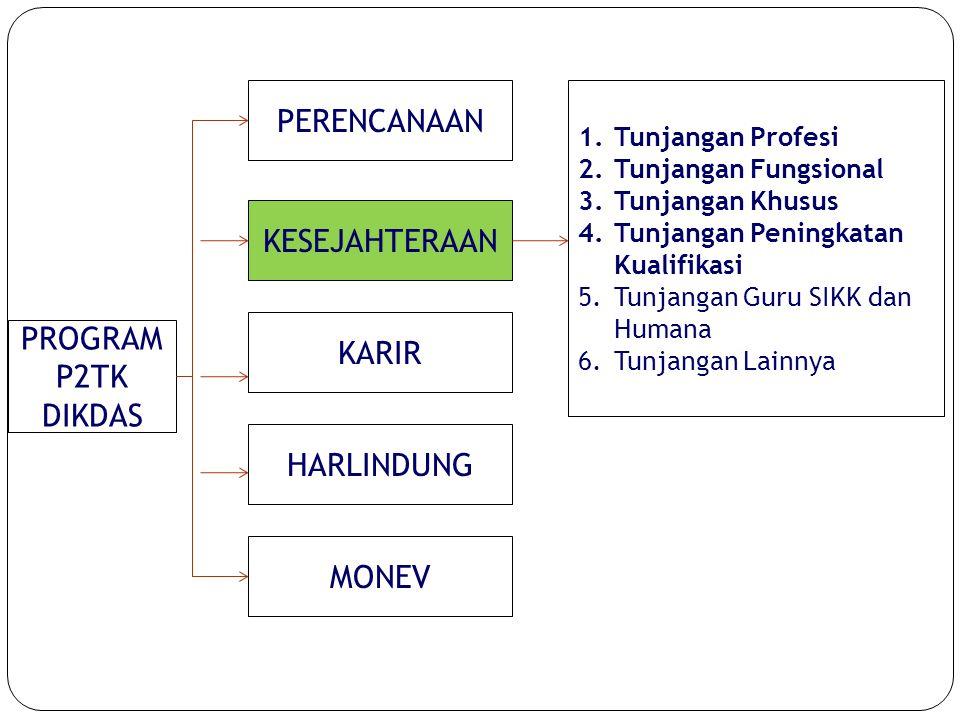 11 PROGRAM P2TK DIKDAS PERENCANAAN KESEJAHTERAAN KARIR HARLINDUNG MONEV 1.Tunjangan Profesi 2.Tunjangan Fungsional 3.Tunjangan Khusus 4.Tunjangan Peningkatan Kualifikasi 5.Tunjangan Guru SIKK dan Humana 6.Tunjangan Lainnya