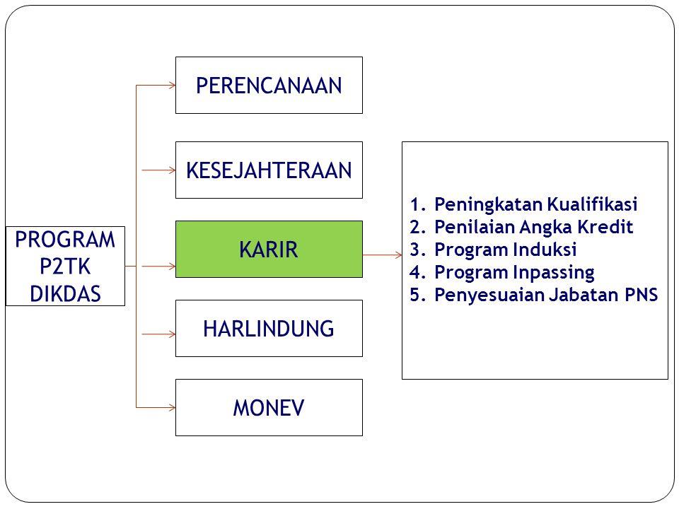 12 PROGRAM P2TK DIKDAS PERENCANAAN KESEJAHTERAAN KARIR HARLINDUNG MONEV 1.Peningkatan Kualifikasi 2.Penilaian Angka Kredit 3.Program Induksi 4.Program