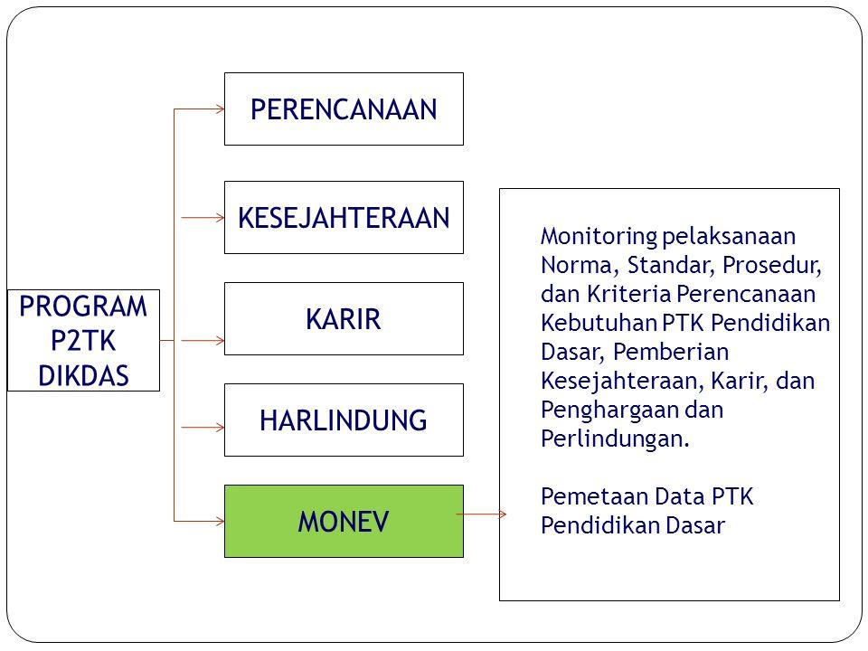 PROGRAM P2TK DIKDAS PERENCANAAN KESEJAHTERAAN KARIR HARLINDUNG MONEV Monitoring pelaksanaan Norma, Standar, Prosedur, dan Kriteria Perencanaan Kebutuh