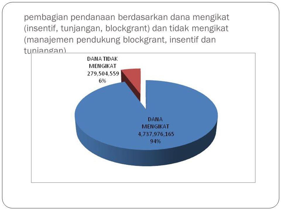 pembagian pendanaan berdasarkan dana mengikat (insentif, tunjangan, blockgrant) dan tidak mengikat (manajemen pendukung blockgrant, insentif dan tunja