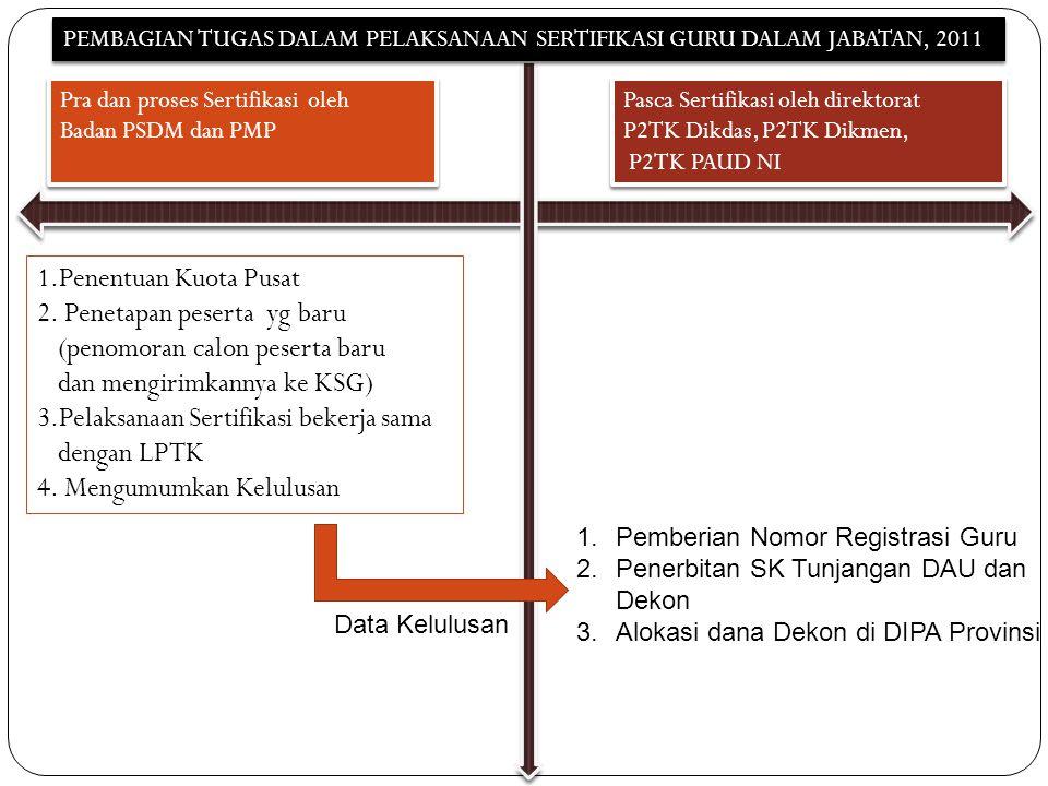 Pasca Sertifikasi oleh direktorat P2TK Dikdas, P2TK Dikmen, P2TK PAUD NI Pasca Sertifikasi oleh direktorat P2TK Dikdas, P2TK Dikmen, P2TK PAUD NI Pra dan proses Sertifikasi oleh Badan PSDM dan PMP Pra dan proses Sertifikasi oleh Badan PSDM dan PMP 1.Penentuan Kuota Pusat 2.