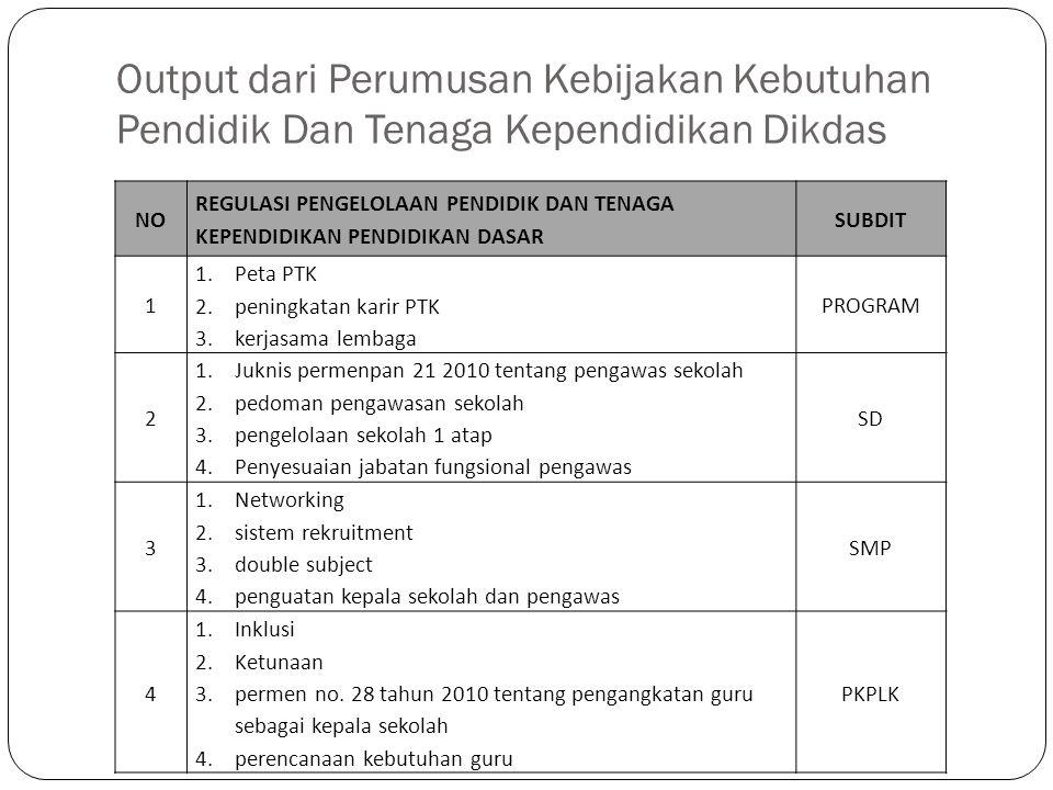 Output dari Perumusan Kebijakan Kebutuhan Pendidik Dan Tenaga Kependidikan Dikdas NO REGULASI PENGELOLAAN PENDIDIK DAN TENAGA KEPENDIDIKAN PENDIDIKAN DASAR SUBDIT 1 1.Peta PTK 2.peningkatan karir PTK 3.kerjasama lembaga PROGRAM 2 1.Juknis permenpan 21 2010 tentang pengawas sekolah 2.pedoman pengawasan sekolah 3.pengelolaan sekolah 1 atap 4.Penyesuaian jabatan fungsional pengawas SD 3 1.Networking 2.sistem rekruitment 3.double subject 4.penguatan kepala sekolah dan pengawas SMP 4 1.Inklusi 2.Ketunaan 3.permen no.