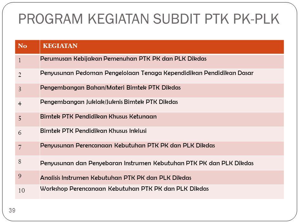 PROGRAM KEGIATAN SUBDIT PTK PK-PLK NoKEGIATAN 1 Perumusan Kebijakan Pemenuhan PTK PK dan PLK Dikdas 2 Penyusunan Pedoman Pengelolaan Tenaga Kependidik