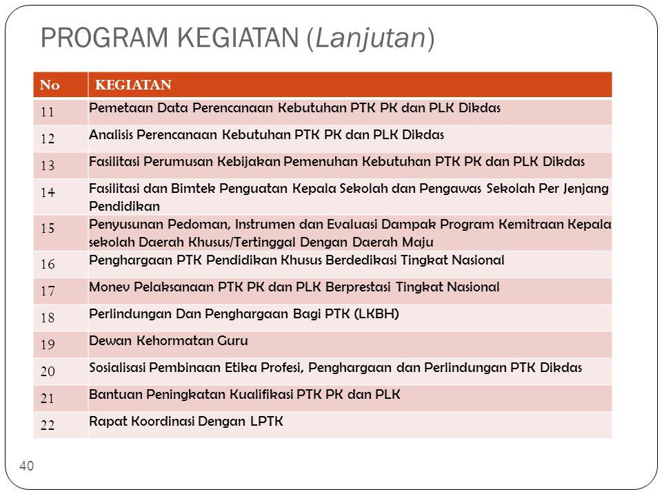 PROGRAM KEGIATAN (Lanjutan) NoKEGIATAN 11 Pemetaan Data Perencanaan Kebutuhan PTK PK dan PLK Dikdas 12 Analisis Perencanaan Kebutuhan PTK PK dan PLK D