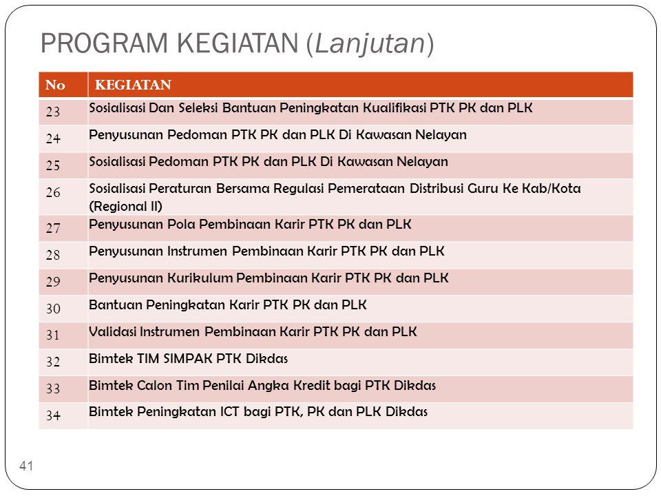 PROGRAM KEGIATAN (Lanjutan) NoKEGIATAN 23 Sosialisasi Dan Seleksi Bantuan Peningkatan Kualifikasi PTK PK dan PLK 24 Penyusunan Pedoman PTK PK dan PLK