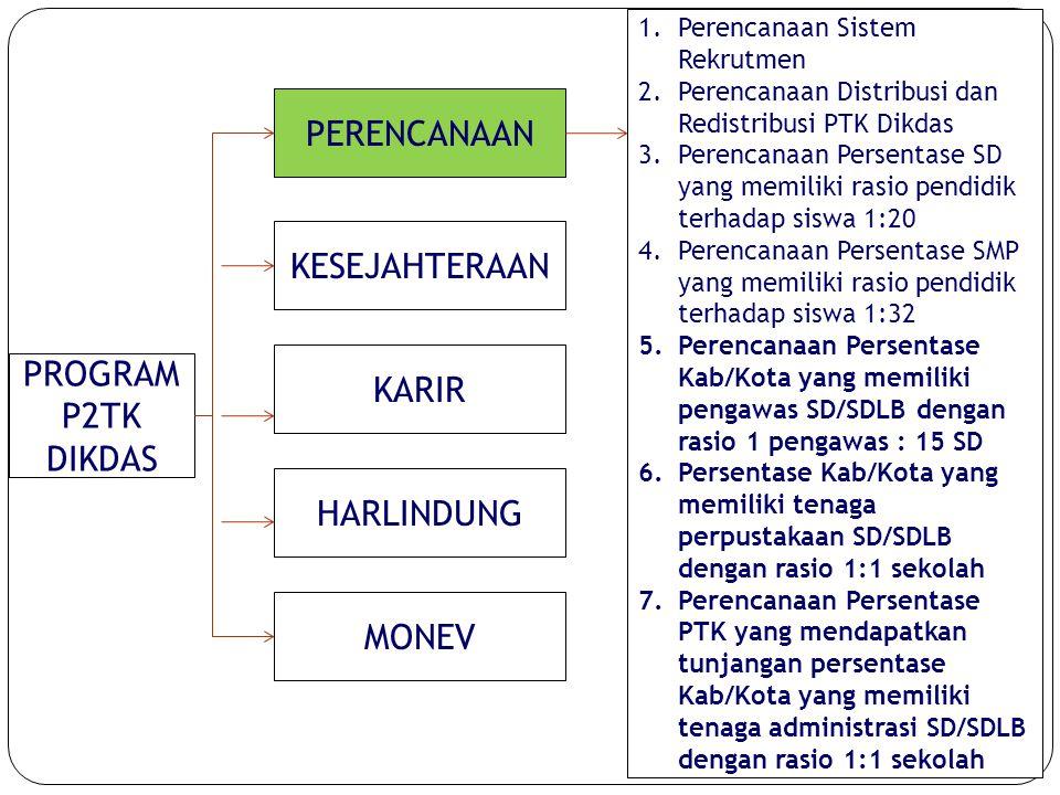 9 PROGRAM P2TK DIKDAS PERENCANAAN KESEJAHTERAAN KARIR HARLINDUNG MONEV 1.Perencanaan Sistem Rekrutmen 2.Perencanaan Distribusi dan Redistribusi PTK Di