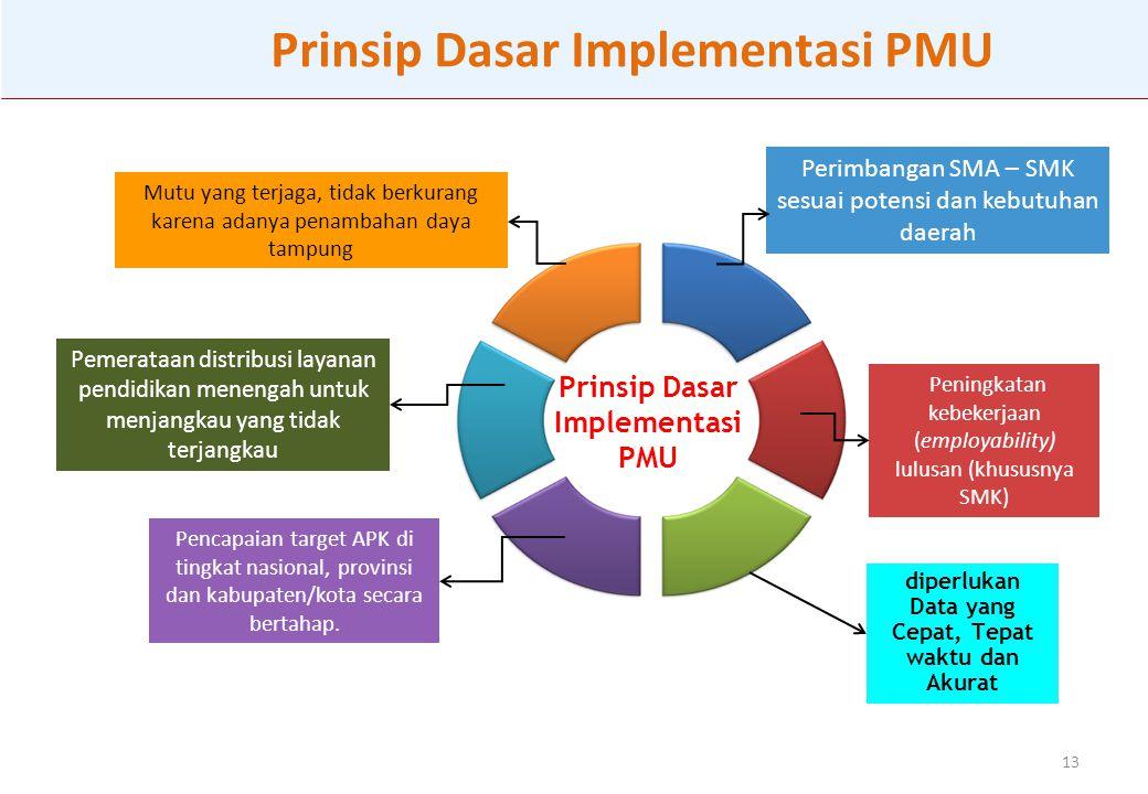 13 Prinsip Dasar Implementasi PMU Pemerataan distribusi layanan pendidikan menengah untuk menjangkau yang tidak terjangkau Mutu yang terjaga, tidak berkurang karena adanya penambahan daya tampung Pencapaian target APK di tingkat nasional, provinsi dan kabupaten/kota secara bertahap.