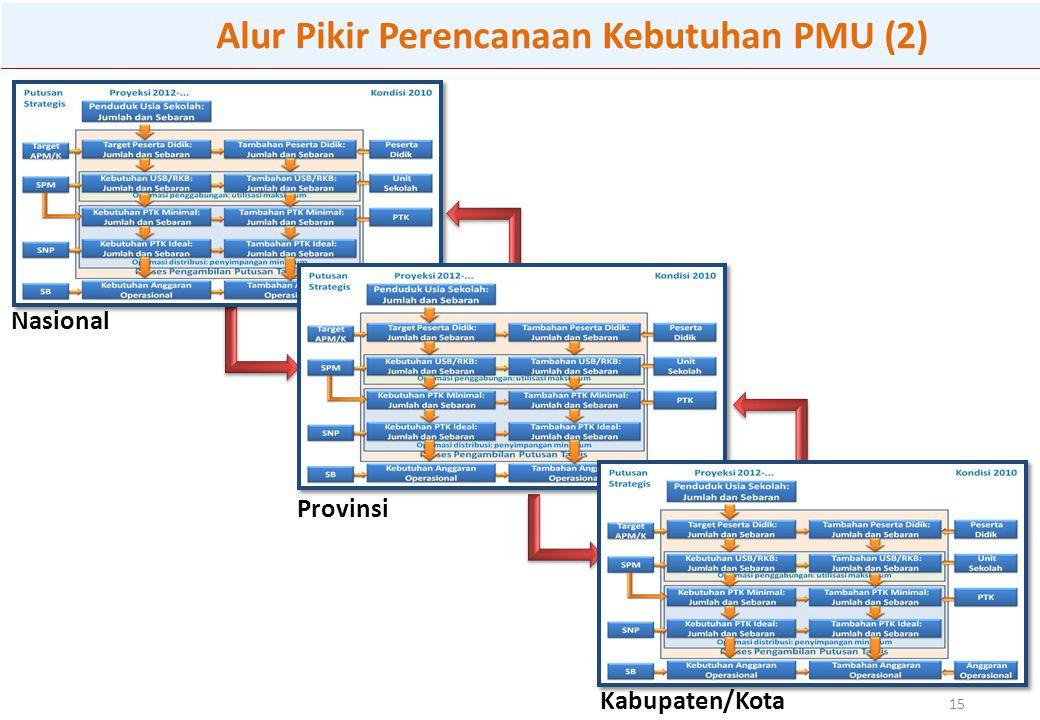 Kabupaten/Kota 15 Nasional Provinsi Alur Pikir Perencanaan Kebutuhan PMU (2)