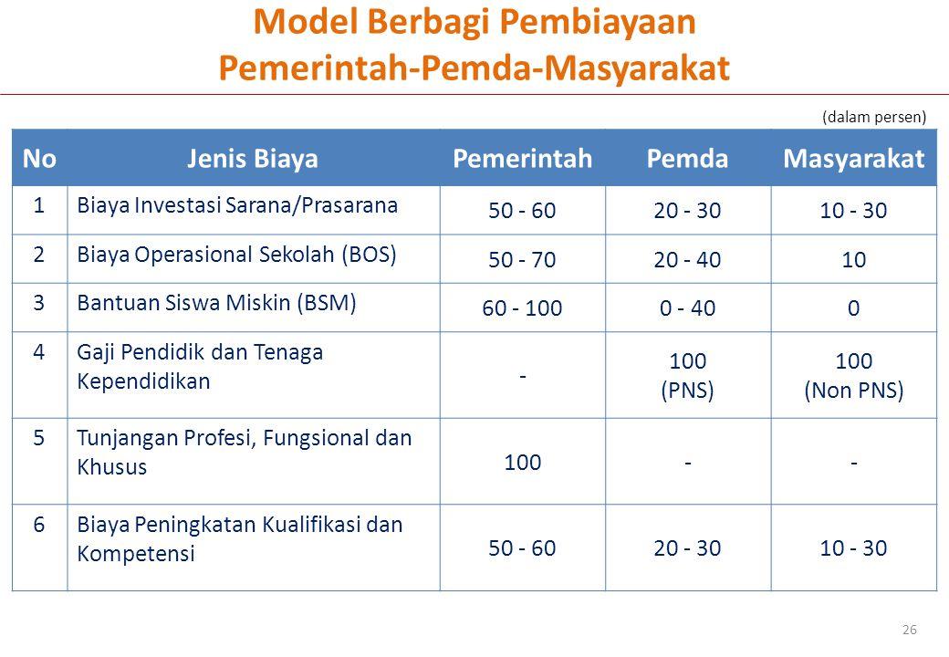 Model Berbagi Pembiayaan Pemerintah-Pemda-Masyarakat 26 NoJenis BiayaPemerintahPemdaMasyarakat 1Biaya Investasi Sarana/Prasarana 50 - 6020 - 3010 - 30 2Biaya Operasional Sekolah (BOS) 50 - 7020 - 4010 3Bantuan Siswa Miskin (BSM) 60 - 1000 - 400 4Gaji Pendidik dan Tenaga Kependidikan - 100 (PNS) 100 (Non PNS) 5Tunjangan Profesi, Fungsional dan Khusus 100-- 6Biaya Peningkatan Kualifikasi dan Kompetensi 50 - 6020 - 3010 - 30 (dalam persen)