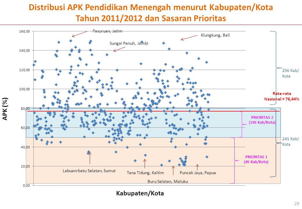 Kabupaten/Kota APK (%) Pasuruan, Jatim Sungai Penuh, Jambi Distribusi APK Pendidikan Menengah menurut Kabupaten/Kota Tahun 2011/2012 dan Sasaran Prioritas Klungkung, Bali Rata-rata Nasional = 76,44% 256 Kab/ Kota 241 Kab/ Kota 29 PRIORITAS 1 (45 Kab/Kota) PRIORITAS 2 (196 Kab/Kota) Puncak Jaya, Papua Labuanrbatu Selatan, Sumut Tana Tidung, Kaltim