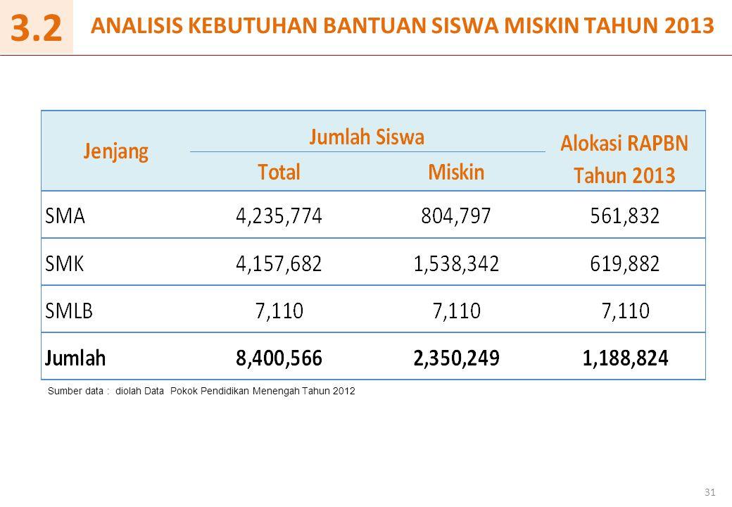 ANALISIS KEBUTUHAN BANTUAN SISWA MISKIN TAHUN 2013 31 3.2 Sumber data : diolah Data Pokok Pendidikan Menengah Tahun 2012
