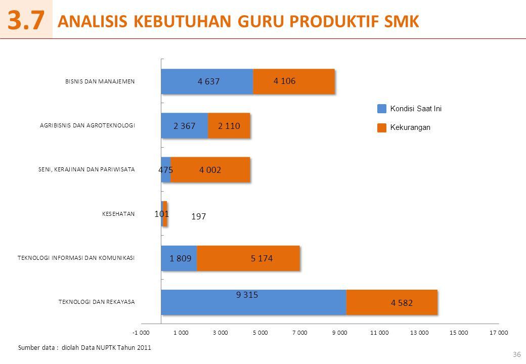 ANALISIS KEBUTUHAN GURU PRODUKTIF SMK 36 Sumber data : diolah Data NUPTK Tahun 2011 3.7 Kondisi Saat Ini Kekurangan